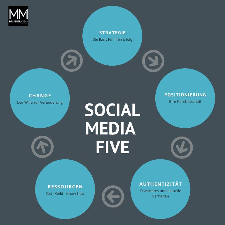 Social Media Five, Change, Strategie, MeissnerMedia, André Meissner